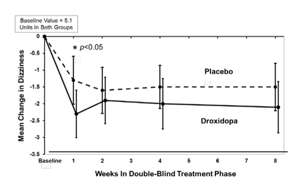 droxidopa-clinical-trial